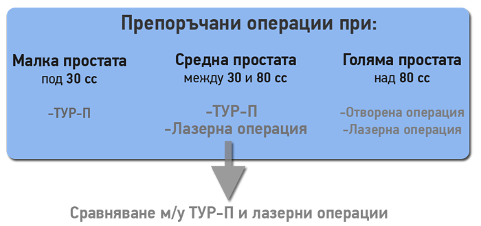 turp-vs-laser-prostatata