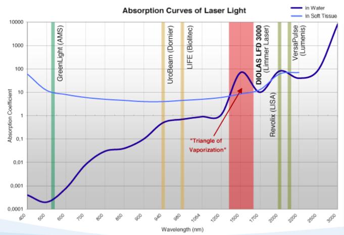 Абсорбиране на лазерите