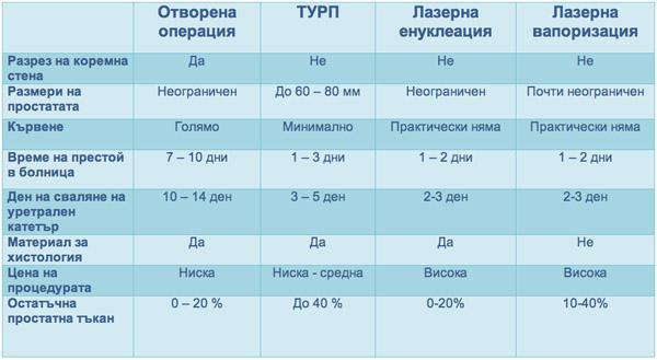 bezkruvni-operacii-na-prostatata