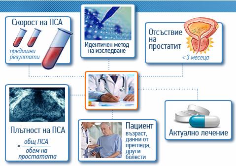 biopsia-na-prostatata-ocenka