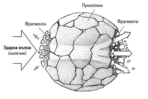 Разбиване на камък - механизъм на удара